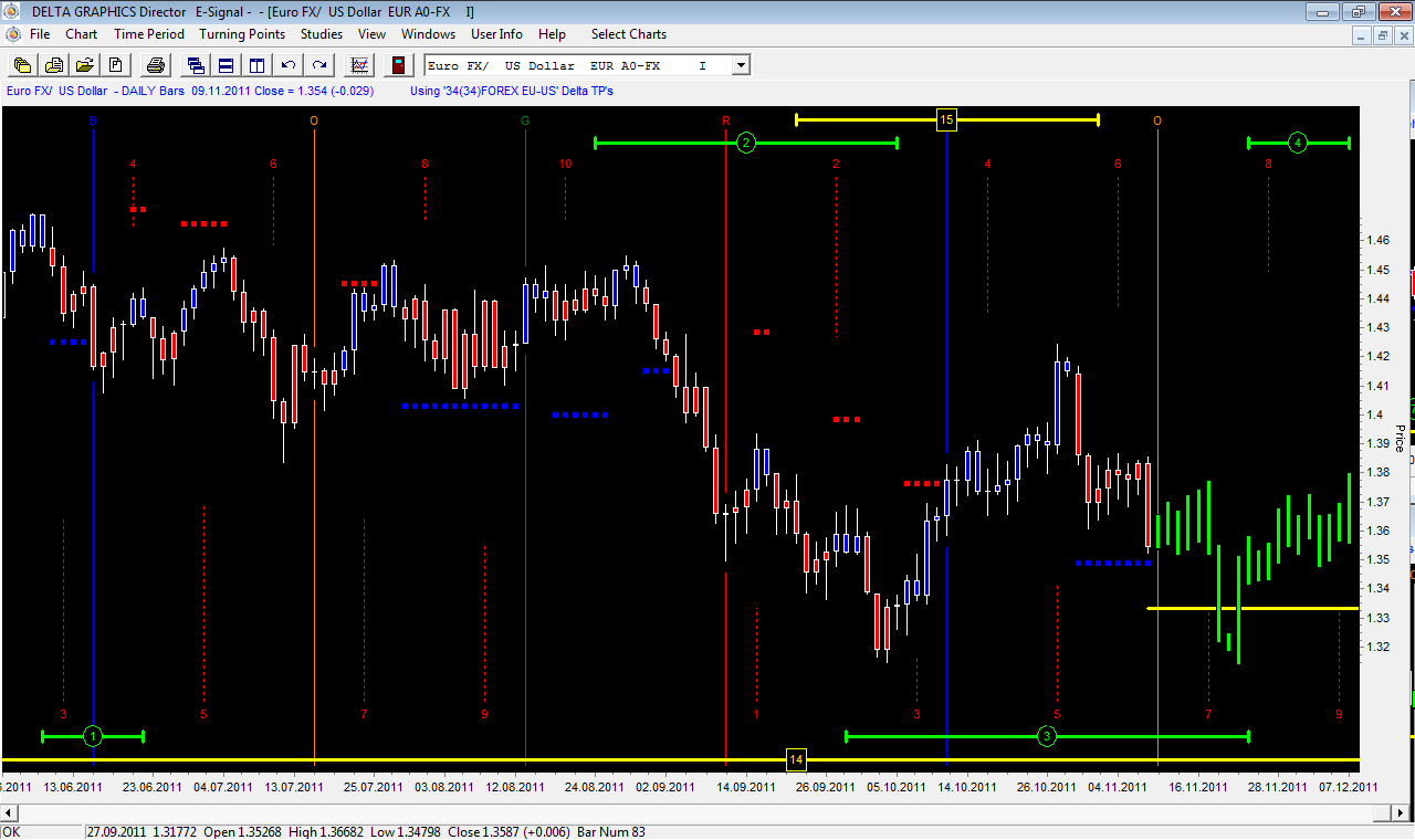 Delta Graphics Directors Intraday & Forex
